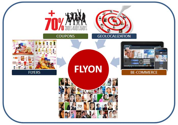 Flyon - Interactive & Geolocalized Flyers