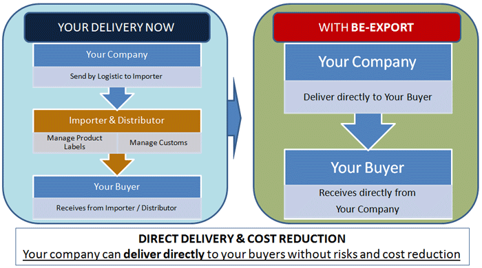 BE-COMMERCE LAB - YOUR DIRECT DELIVERY IN CHINA