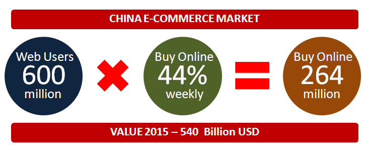 Yiduqiao e-Commerce Market