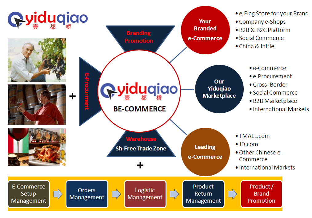 Yiduqiao e-Commerce Platform Model