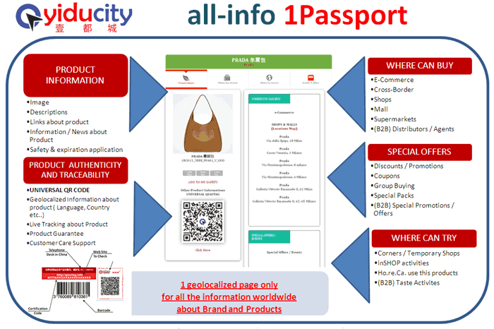 Qiao Tag Smart Tags / Authenticity system Tracking Product Passport